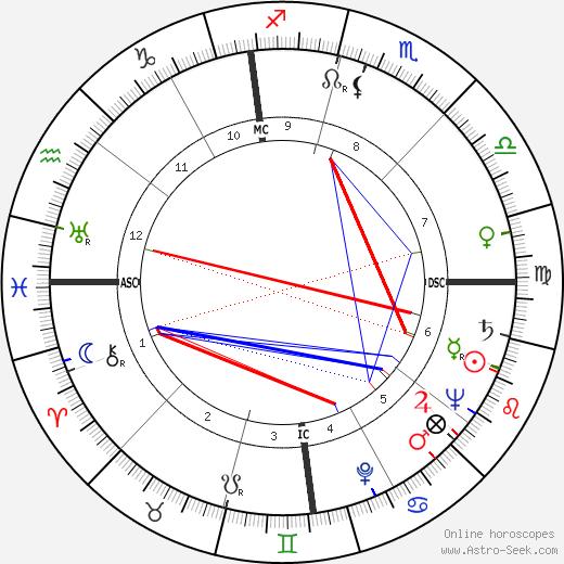 Isaac Campbell Kidd Jr. день рождения гороскоп, Isaac Campbell Kidd Jr. Натальная карта онлайн