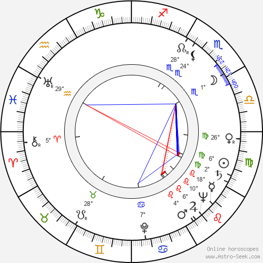 Jiří Orten birth chart, biography, wikipedia 2019, 2020