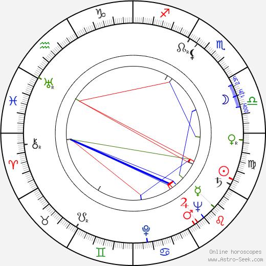 Jiří Šust astro natal birth chart, Jiří Šust horoscope, astrology