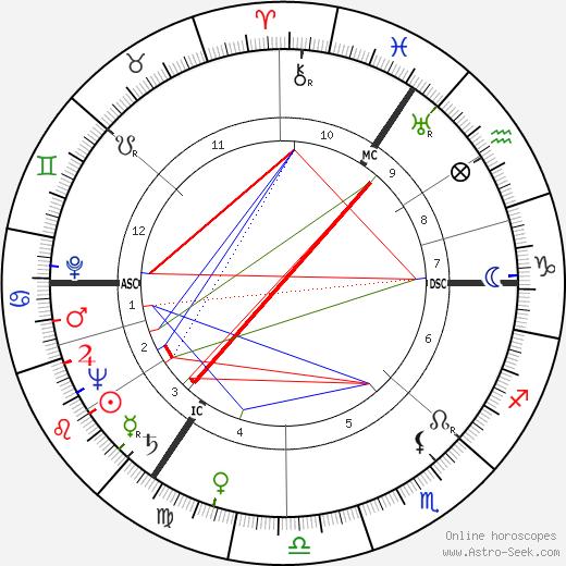 Йоп ден Ойл Joop den Uyl день рождения гороскоп, Joop den Uyl Натальная карта онлайн