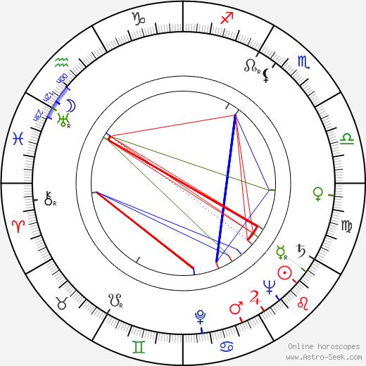 Kaj Rainer birth chart, Kaj Rainer astro natal horoscope, astrology