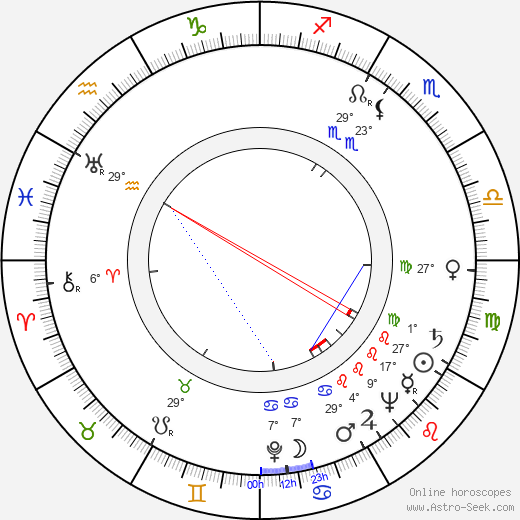 Karl Lukas birth chart, biography, wikipedia 2020, 2021