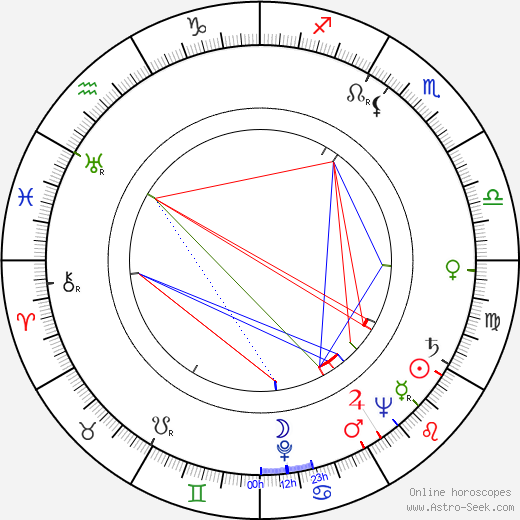 Karl Lukas birth chart, Karl Lukas astro natal horoscope, astrology