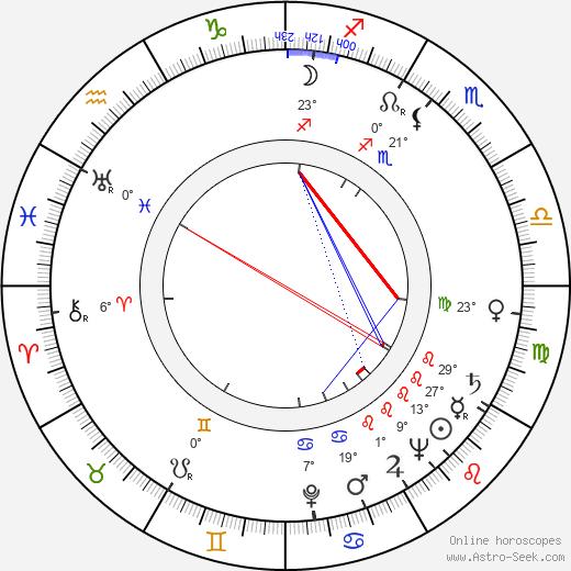 Kim Borg birth chart, biography, wikipedia 2019, 2020