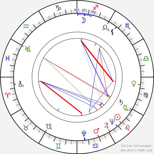 Kim Borg astro natal birth chart, Kim Borg horoscope, astrology