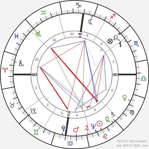 Martin M. Rosen день рождения гороскоп, Martin M. Rosen Натальная карта онлайн