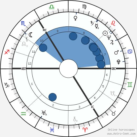 Michel Déon wikipedia, horoscope, astrology, instagram