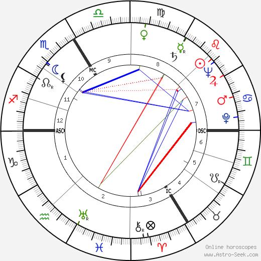 Michel Déon birth chart, Michel Déon astro natal horoscope, astrology