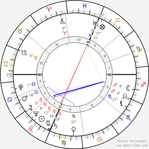Pauline Betz birth chart, biography, wikipedia 2019, 2020