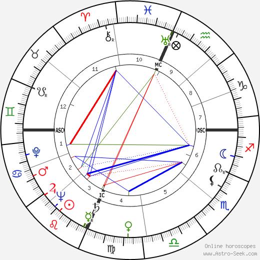 Pauline Betz tema natale, oroscopo, Pauline Betz oroscopi gratuiti, astrologia