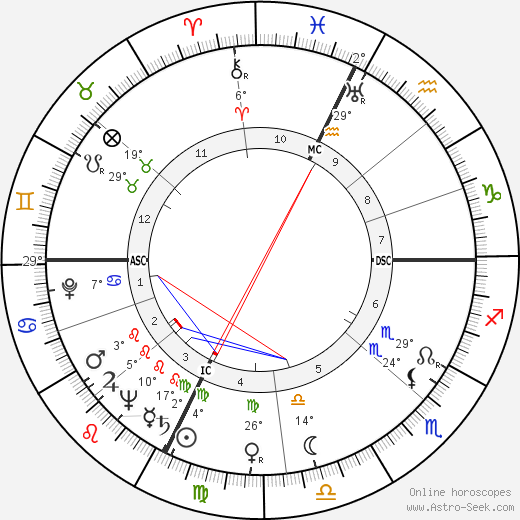 Rudy Hirigoyen birth chart, biography, wikipedia 2019, 2020