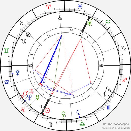 Rudy Hirigoyen astro natal birth chart, Rudy Hirigoyen horoscope, astrology