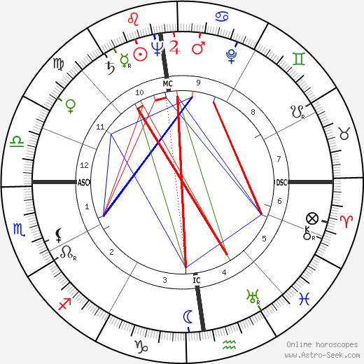 Sacha Vierny astro natal birth chart, Sacha Vierny horoscope, astrology