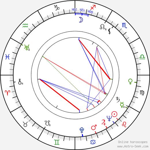 Stanislav Procházka Sr. tema natale, oroscopo, Stanislav Procházka Sr. oroscopi gratuiti, astrologia