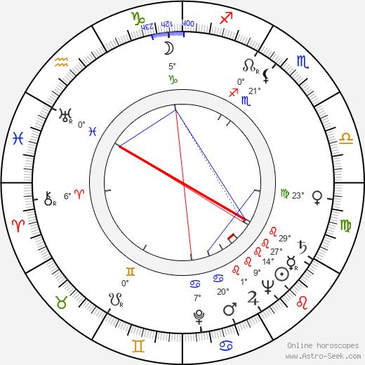Toini Vuoristo birth chart, biography, wikipedia 2017, 2018