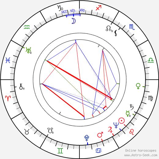 Toini Vuoristo astro natal birth chart, Toini Vuoristo horoscope, astrology