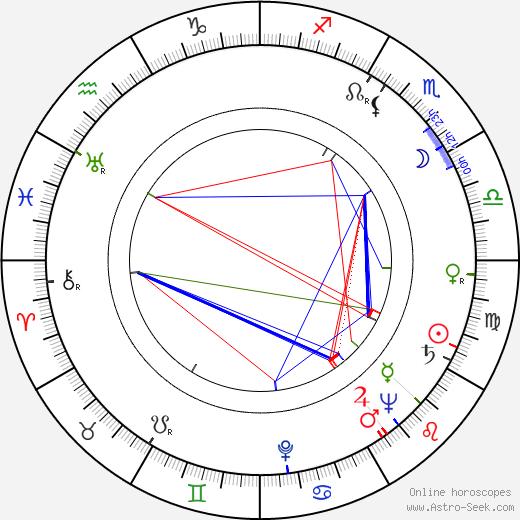 Věra Kalendová astro natal birth chart, Věra Kalendová horoscope, astrology