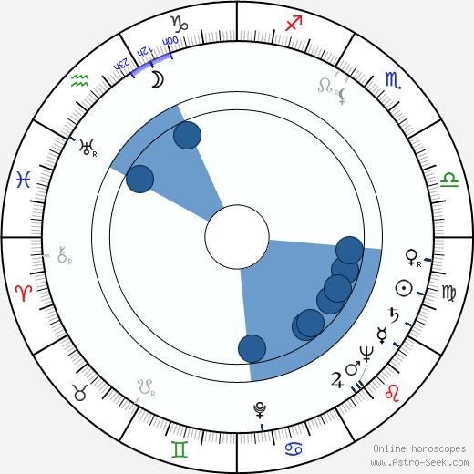 Anna Štrosová wikipedia, horoscope, astrology, instagram