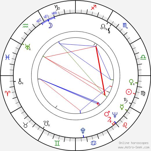 Anna Štrosová astro natal birth chart, Anna Štrosová horoscope, astrology