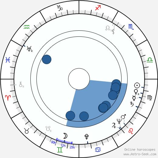 Annelise Reenberg wikipedia, horoscope, astrology, instagram