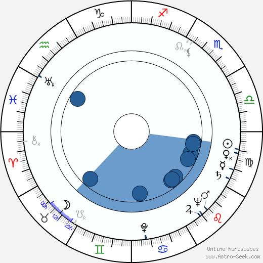 Bob Gunderson wikipedia, horoscope, astrology, instagram