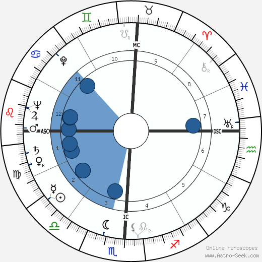 Charles Percy wikipedia, horoscope, astrology, instagram