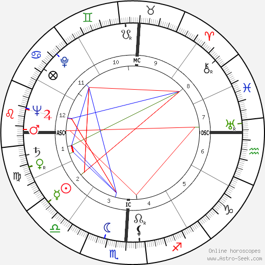Charles Percy birth chart, Charles Percy astro natal horoscope, astrology