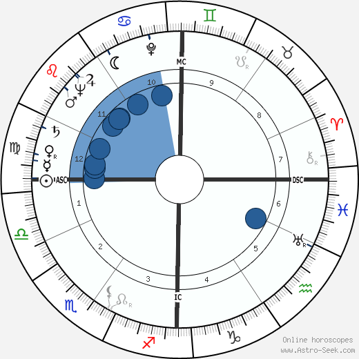 Egisto Peyre wikipedia, horoscope, astrology, instagram