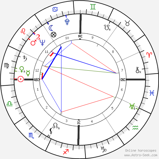 Egisto Peyre tema natale, oroscopo, Egisto Peyre oroscopi gratuiti, astrologia