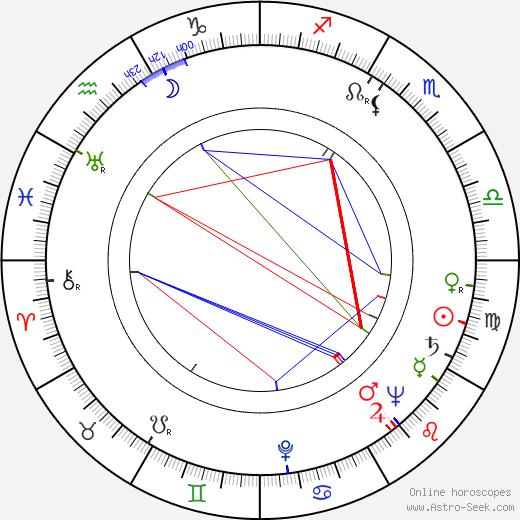 Eino S. Repo день рождения гороскоп, Eino S. Repo Натальная карта онлайн