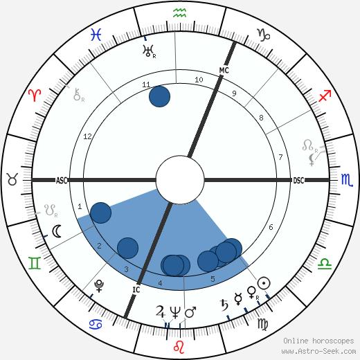 Fausto Coppi wikipedia, horoscope, astrology, instagram