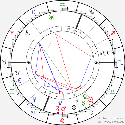 Fausto Coppi tema natale, oroscopo, Fausto Coppi oroscopi gratuiti, astrologia