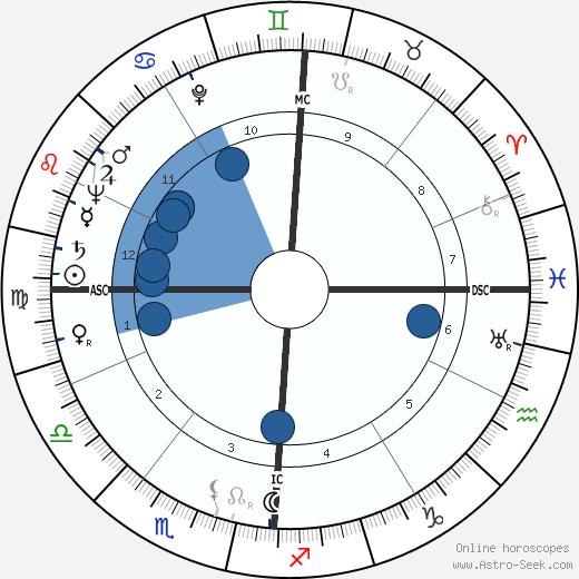 Frank Edmonds wikipedia, horoscope, astrology, instagram