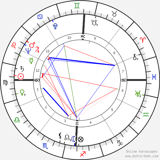 Frank Edmonds tema natale, oroscopo, Frank Edmonds oroscopi gratuiti, astrologia