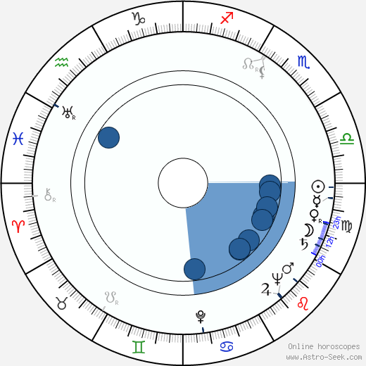 Franz Peter Wirth wikipedia, horoscope, astrology, instagram