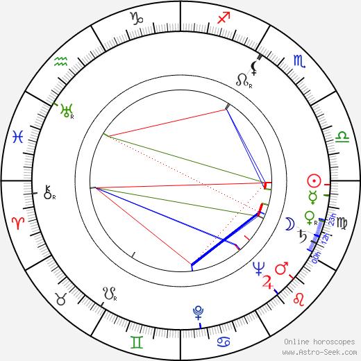 Franz Peter Wirth birth chart, Franz Peter Wirth astro natal horoscope, astrology