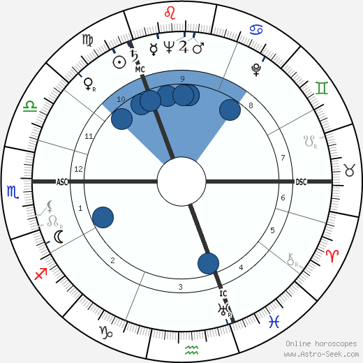 Grigoriy Yevdokimov wikipedia, horoscope, astrology, instagram