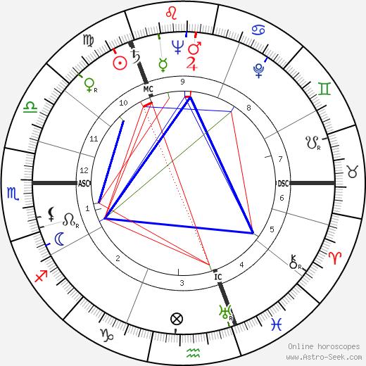 Grigoriy Yevdokimov tema natale, oroscopo, Grigoriy Yevdokimov oroscopi gratuiti, astrologia