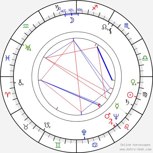 Howard Morris birth chart, Howard Morris astro natal horoscope, astrology