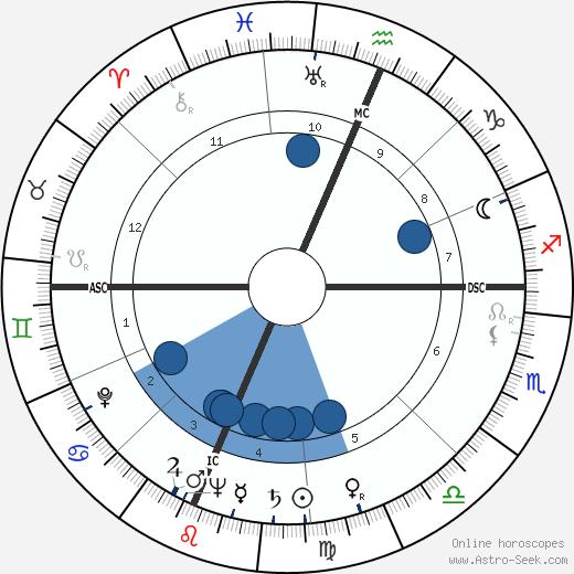 Jan Moore wikipedia, horoscope, astrology, instagram