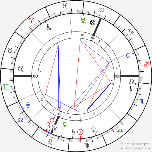 Jan Moore день рождения гороскоп, Jan Moore Натальная карта онлайн