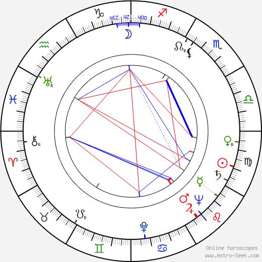 Jarmila Navrátilová день рождения гороскоп, Jarmila Navrátilová Натальная карта онлайн