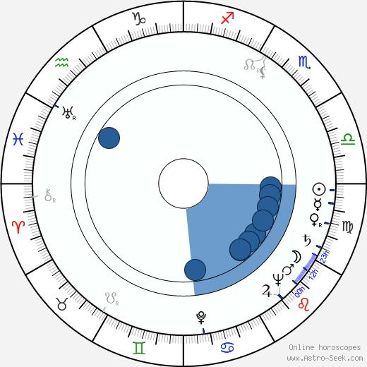 Jaroslav Stříška wikipedia, horoscope, astrology, instagram
