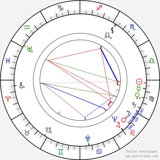 Jaroslav Stříška birth chart, Jaroslav Stříška astro natal horoscope, astrology
