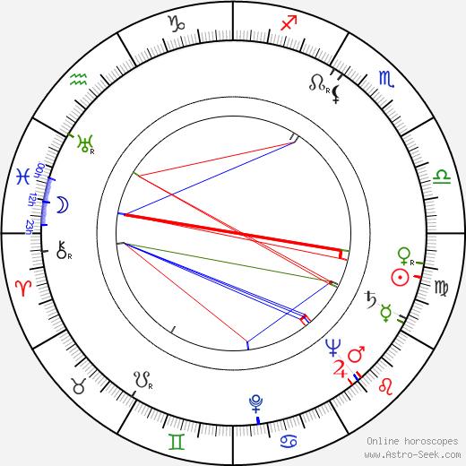 Josef Illík birth chart, Josef Illík astro natal horoscope, astrology