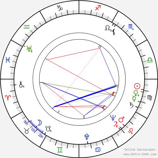 Josef Kotapiš astro natal birth chart, Josef Kotapiš horoscope, astrology