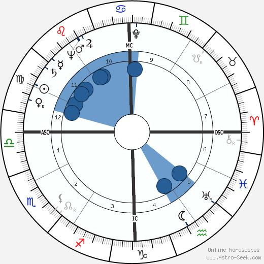 Joseph Earl Burrell wikipedia, horoscope, astrology, instagram