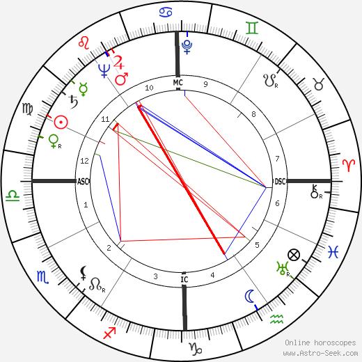 Joseph Earl Burrell день рождения гороскоп, Joseph Earl Burrell Натальная карта онлайн
