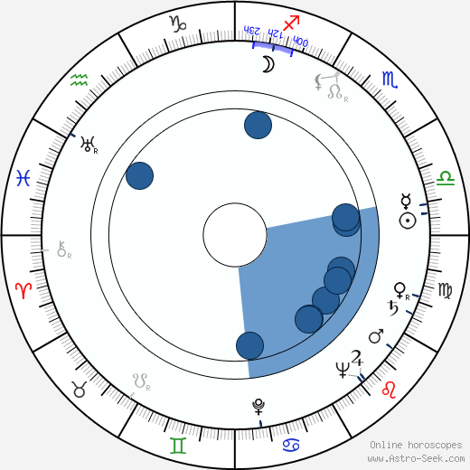 Kay Wright wikipedia, horoscope, astrology, instagram