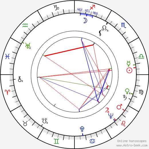 Kay Wright astro natal birth chart, Kay Wright horoscope, astrology